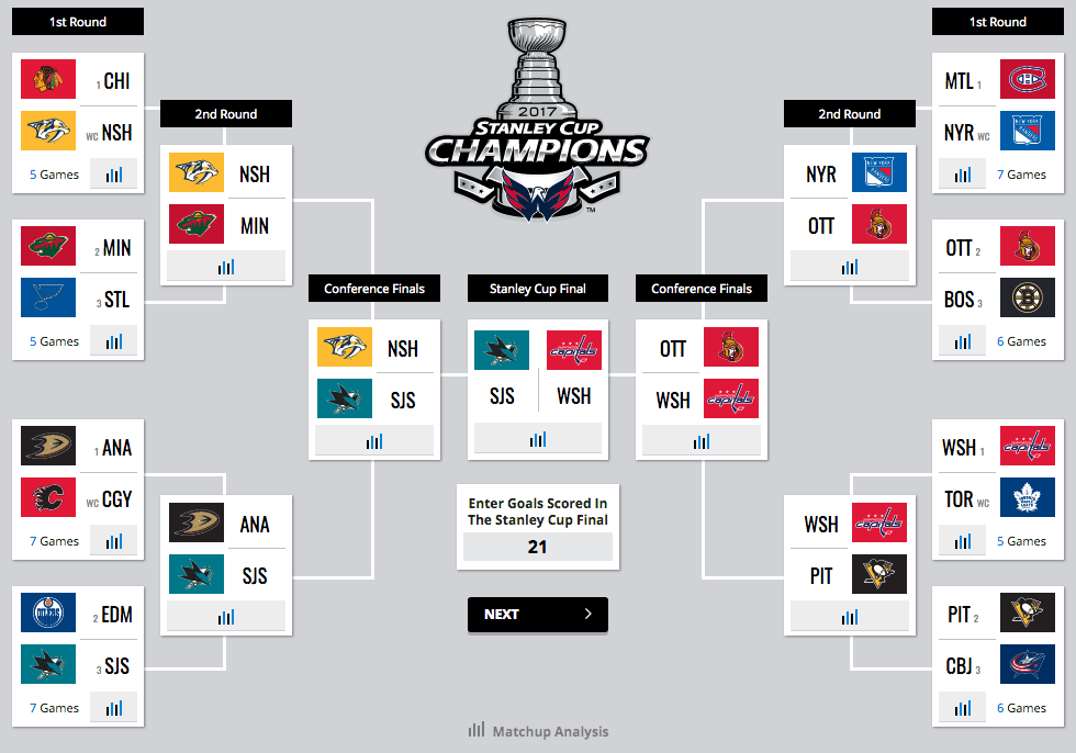 2017 Stanley Cup Playoffs Conference Finals Predictions | All Basketball Scores Info